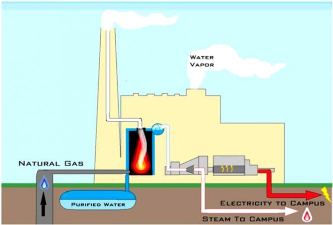 how does a natural gas power plant work mobile wallpapers Natural Gas Power Plant NY