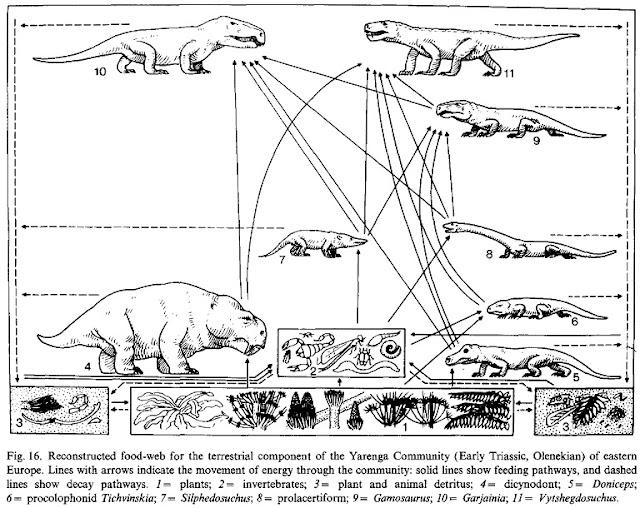Mark Witton.com Blog: A salute to the Erythrosuchidae