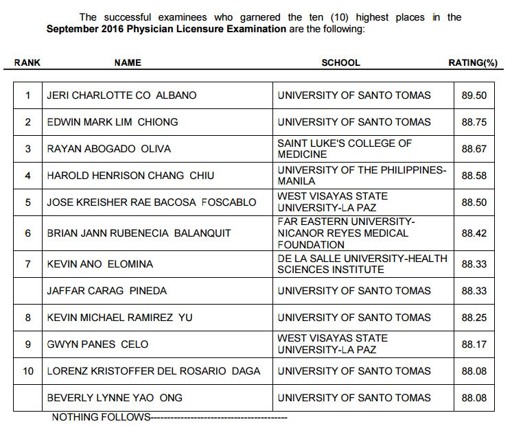 Top 10 Passers: UST grad tops September 2016 Physician board exam