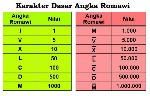 sering kali kita memakai jenis angka romawi Cara Membaca Angka Romawi (Jumlah Karakter, Cara Penulisan, dan Contoh)