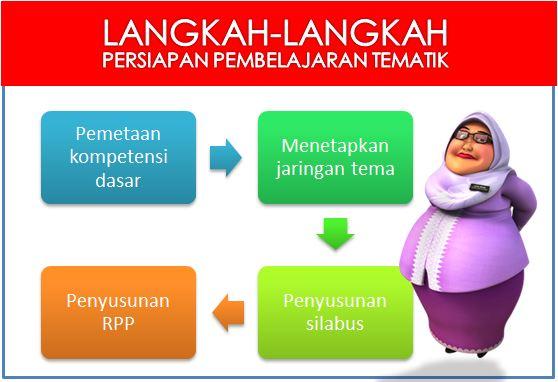 Tahap Persiapan Pelaksanaan Pembelajaran Tematik