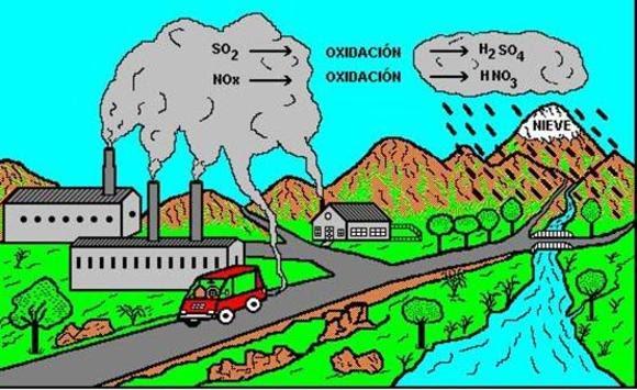 Catástrofes Naturales : Lluvias ácidas