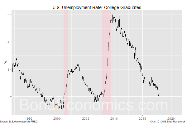 Chart: U.S. Unemployment Rate, College Graduates
