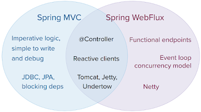 Spring WebFlux tutorial