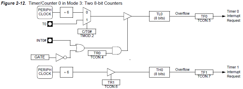 circuits4you com: Programming Timers on 8051