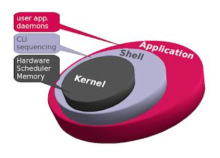 Understanding About Kernel