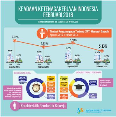 Infografis Pengangguran di Indonesia BPS