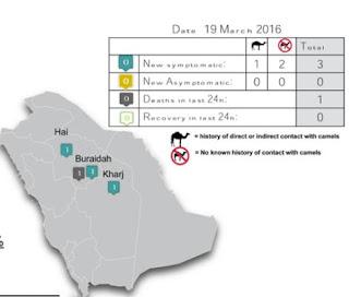 http://www.moh.gov.sa/en/CCC/PressReleases/Pages/statistics-2016-03-19-001.aspx