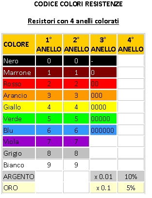 Pz lezioni ed esercizi online codice colori per i resistori for Tabella per mescolare i colori