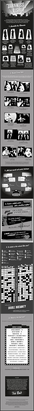http://www.bfi.org.uk/news-opinion/news-bfi/features/infographic-what-makes-film-noir