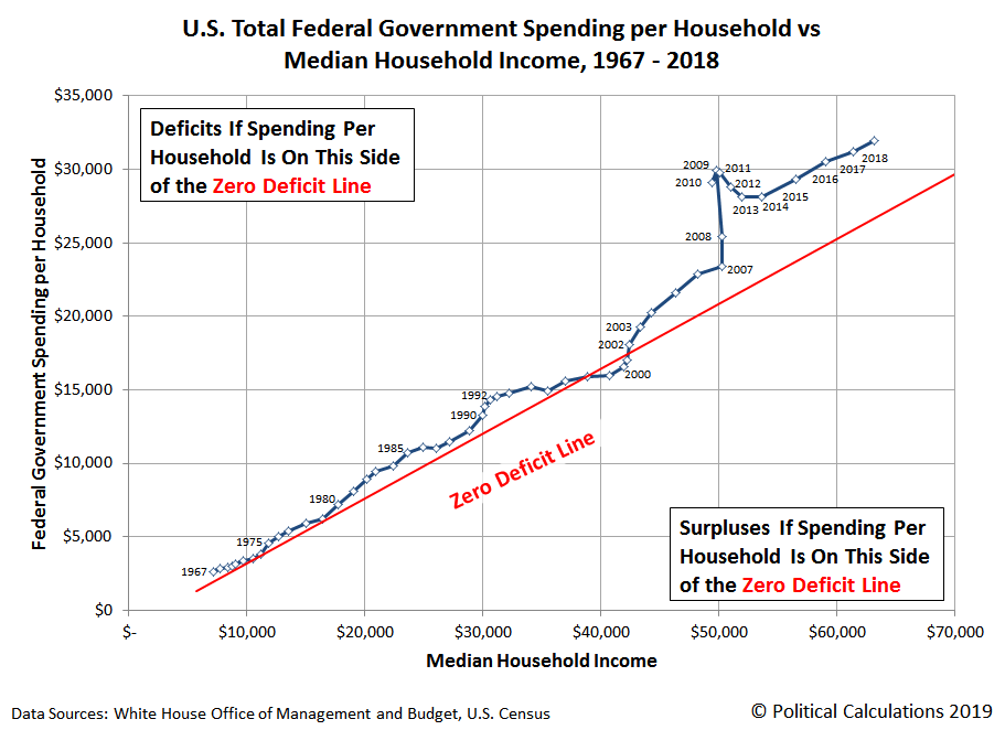 U.S. Total Federal Government Spending per Household vs Median Household Income, 1967-2018