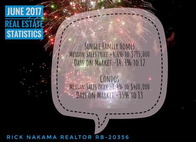 Honolulu Real Estate Statistics