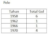 Daftar gol Pele di Piala Dunia
