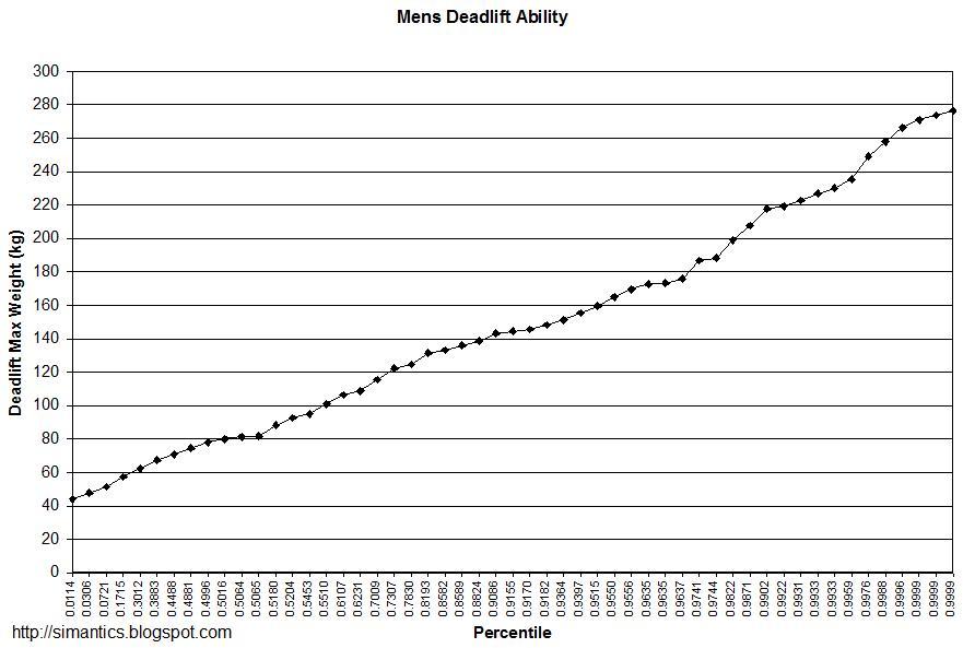 SimAntics: Men's Maximum Deadlifting Distribution