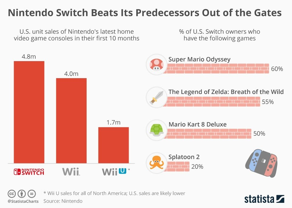Nintendo Switch Beats Its Predecessors Out of the Gates #Infographic