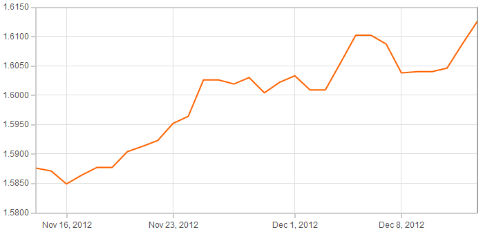 Foreign Exchange Rate Forecasts: GBP/EUR & GBP/USD forecast 2012/2013