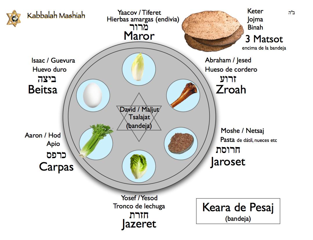 Kabbalah Mashiah abril 2014