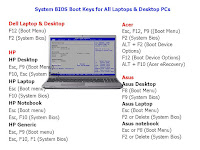 System BIOS Boot Keys for All Laptops & Desktop PC, bios setup utility key, how to enter in bios setting, key for bios setting, key for boot menu, all laptop system bios key, all desktop system bios key, dell laptop bios key, acer laptop bios key, asus laptop bios key, lenovo laptop, bios key, hp bios key, safe mood key, 2018, f12, deleted, f2, enter bios system key, system boot key, bios setting key, how to know bios key, customize motherboard key, motherboard bios key,  Dell Laptop & Desktop , HP Laptop & Desktops, Acer Laptop & Desktops, Asus Laptop & Desktops, Lenovo Laptop & Desktops, Intel, Sony Vaio, Toshiba, Apple, Asus, Gigabyte, MSI, Asrock, IBM ThinkPad, Fujitsu,