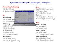 System BIOS Boot Keys for All Laptops & Desktop PC, bios setup utility key, how to enter in bios setting, key for bios setting, key for boot menu, all laptop system bios key, all desktop system bios key, dell laptop bios key, acer laptop bios key, asus laptop bios key, lenovo laptop, bios key, hp bios key, safe mood key, 2018, f12, deleted, f2, enter bios system key, system boot key, bios setting key, how to know bios key, customize motherboard key, motherboard bios key,  Dell Laptop & Desktop , HP Laptop & Desktops, Acer Laptop & Desktops, Asus Laptop & Desktops, Lenovo Laptop & Desktops, Intel, Sony Vaio, Toshiba, Apple, Asus, Gigabyte, MSI, Asrock, IBM ThinkPad, Fujitsu,