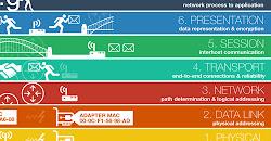 Pengertian Model OSI dan Fungsi Lengkap 7 Lapisan OSI Layer