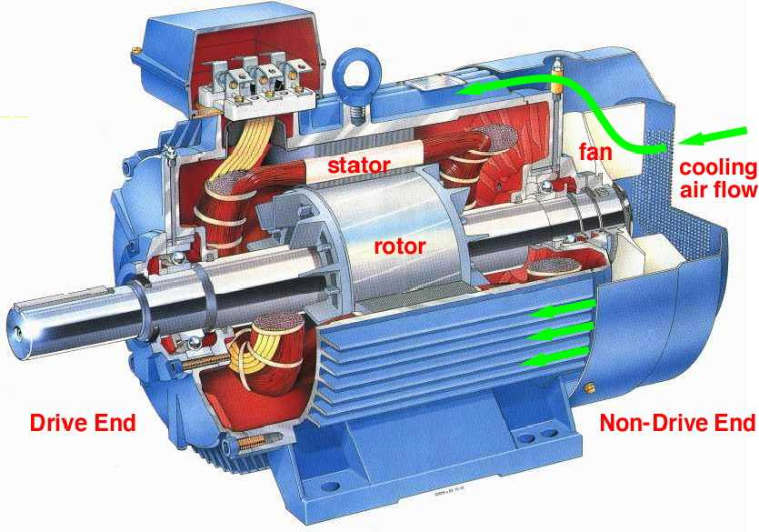 2 additionally Linearmotor besides Excitation System moreover Linear motor likewise Discuss Different Types Of Motors Their. on permanent magnet synchronous generator