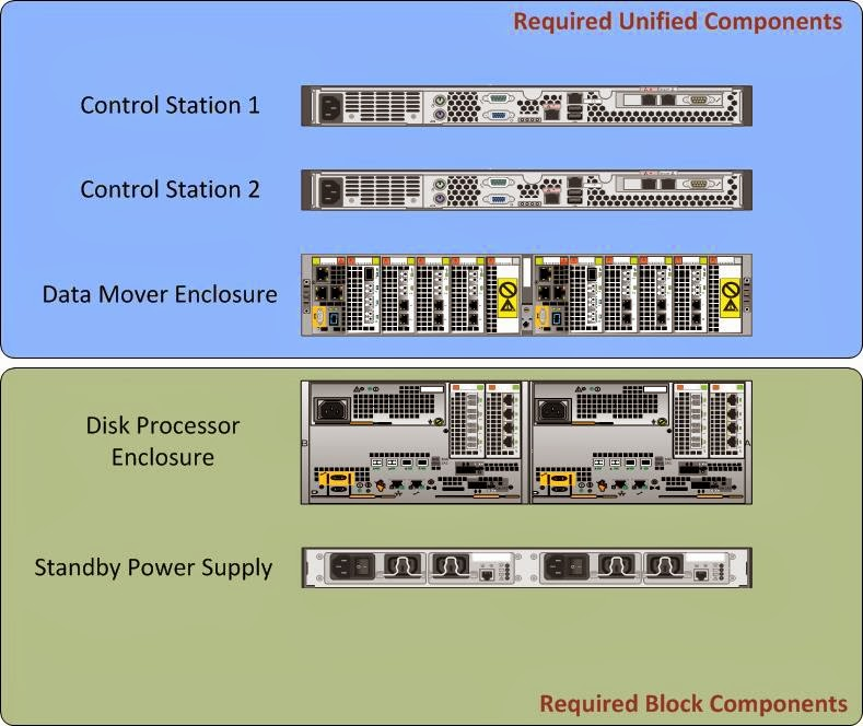 What Would Brad Do: Ever wonder if you could change an EMC VNX