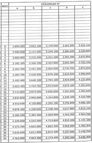 Gambar Daftar Gaji PNS Golongan IV 2016