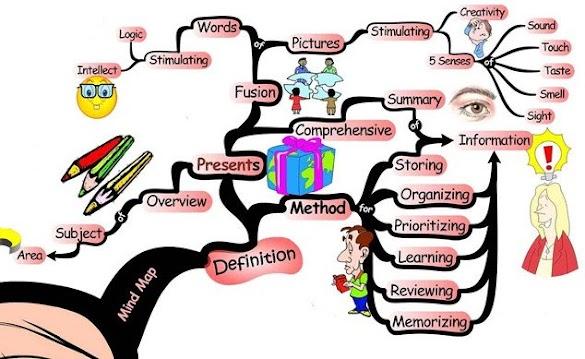 Pengertian dan Langkah-Langkah Model Pembelajaran Mind Mapping
