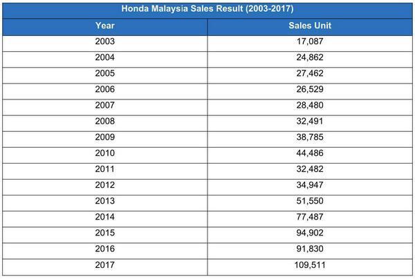 Pertumbuhan luar biasa jualan kereta Honda