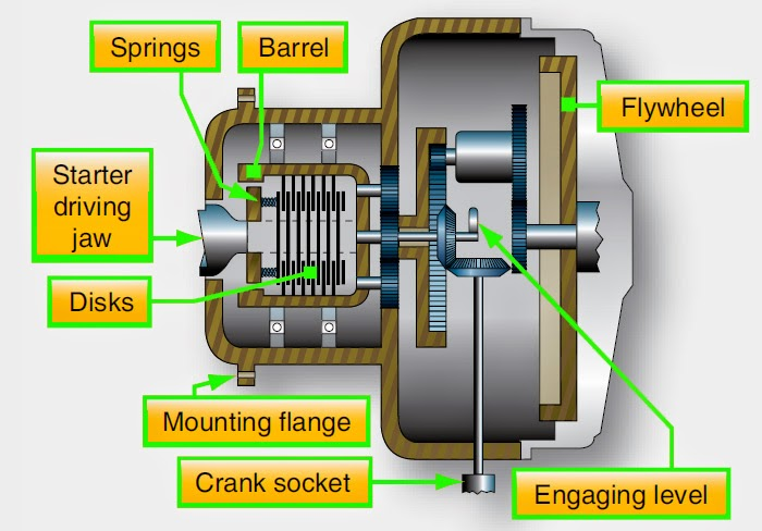 Aircraft Systems Aircraft Reciprocating Engine Starting Systems
