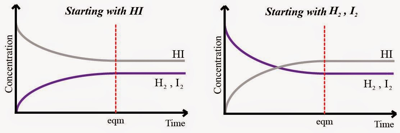 IB Chemistry (HL): 7.1 Dynamic equilibrium & 7.2 The ...