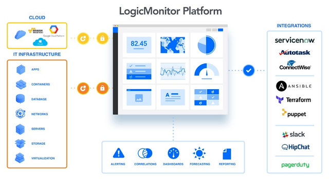 LogicMonitor, a confidential leader ~ Continuous Data Protection
