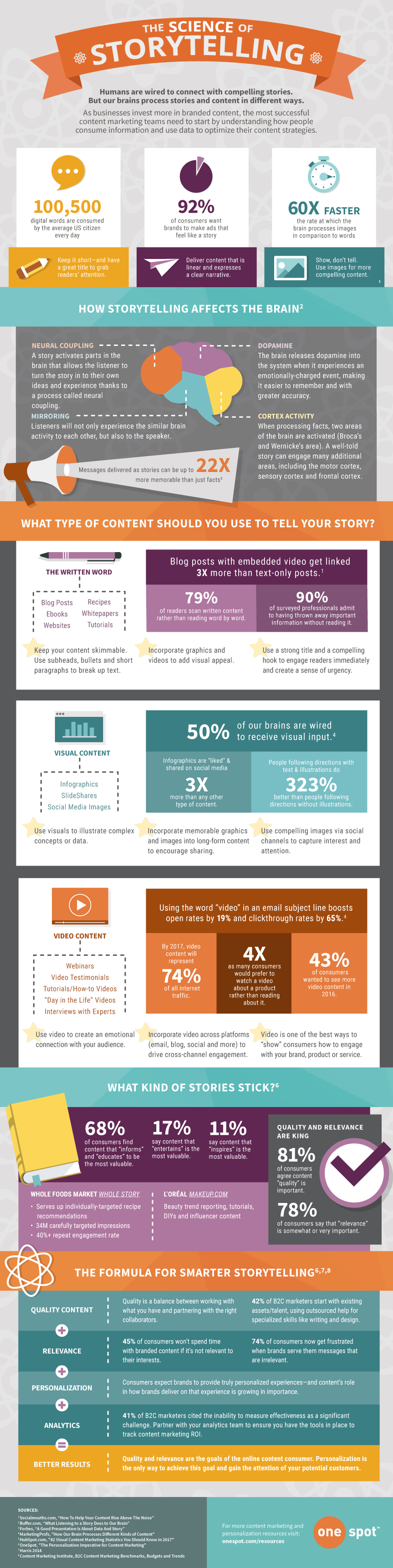 INFOGRAPHIC: The Science of Storytelling