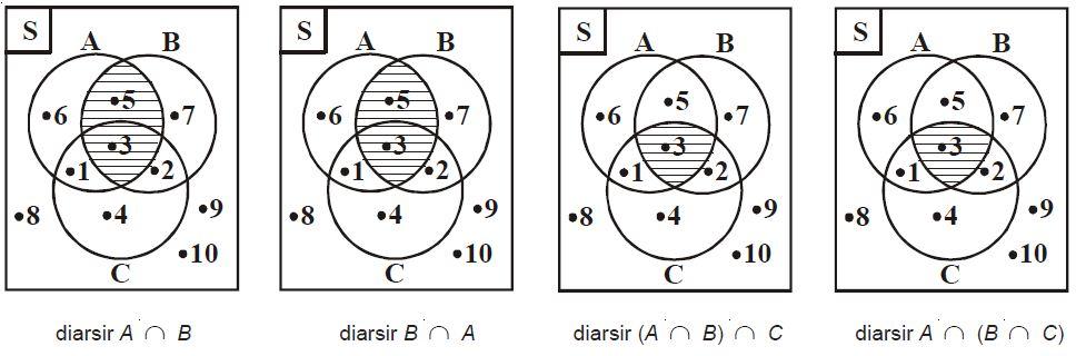 Sifat sifat operasi himpunan info pelajaran pengertian garis lurus dan garis lengkung beserta contohnya ccuart Gallery