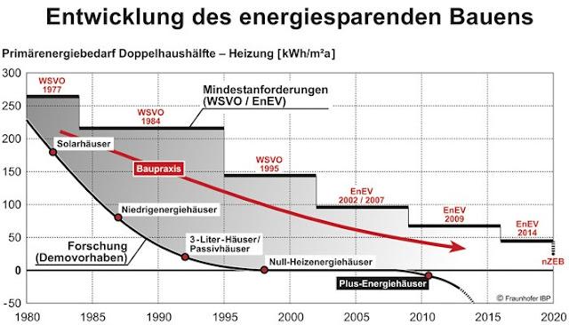 德國建築能耗標準經過多次修正,最右方代表未來要達成的「近零耗能」(nZEB)