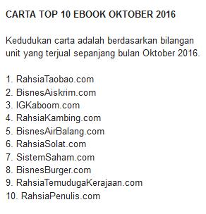 Senarai Produk Atau Ebook Terlaris Di Klikjer