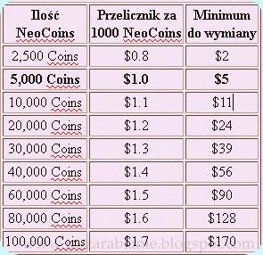 Jaki jest przelicznik Coins w NeoBux? Jak wymienić?