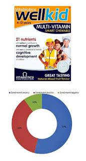 WELLKID Masticabil pareri vitamine si minerale copii