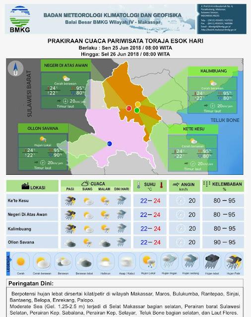 BMKG: Waspada Cuaca Ekstrim di Empat Titik Lokasi Parawisata Toraja