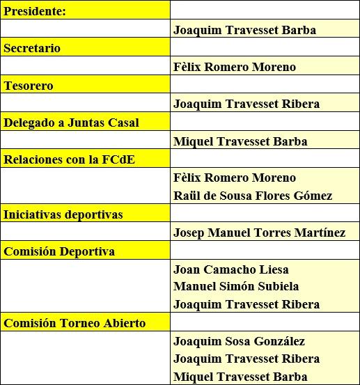 Junta directiva del Casal Catòlic de Sant Andreu