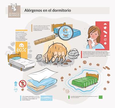 Disminuye los alergenos