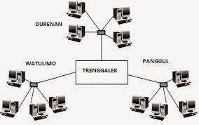 Jelaskan Jenis Jenis Jaringan Komputer Berdasarkan Kriterianya