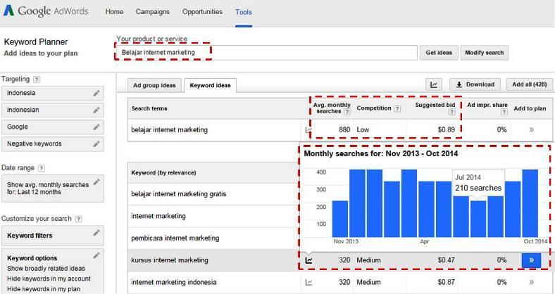 Cara riset keywords dengan Google Keyword Planner