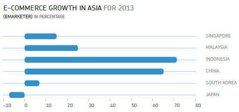 eCommerce growth in Asia