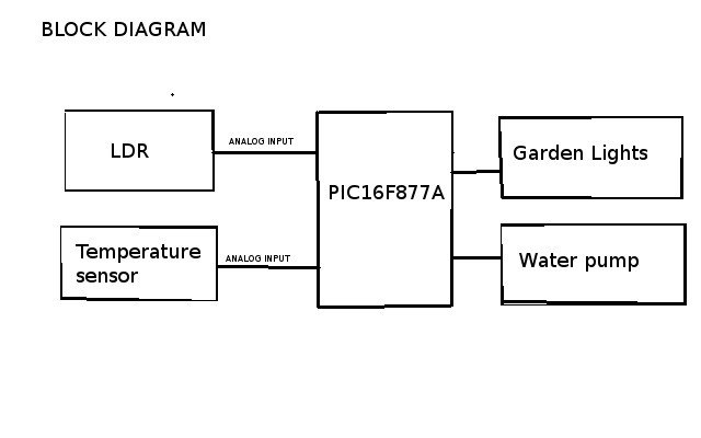 Temperature controlled Water Pump using PIC16f877A and LM35