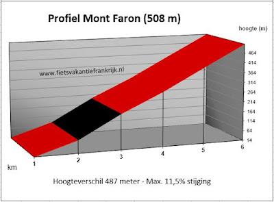 Beklimming Mont Faron vanuit Toulon