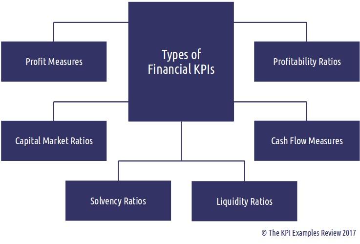 finance kpi metrics
