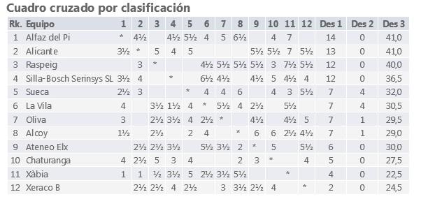 http://www.ajedrezvalenciano.com/2017/01/clasificacion-1-autonomica-sur.html