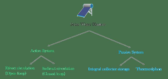 انواع السخان الشمسي