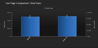 Número de Fans de la página de Facebook de Maset y Codorniu